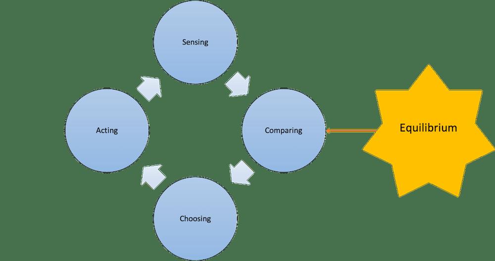 Cybernetics Control Loop 1