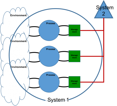 Viable System Model VSM - System 2