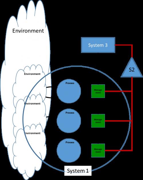 Viable System Model VSM - System 3