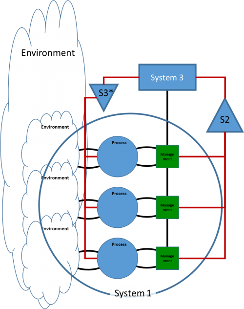 Viable System Modem VSM - System 3 - Sensory Organ