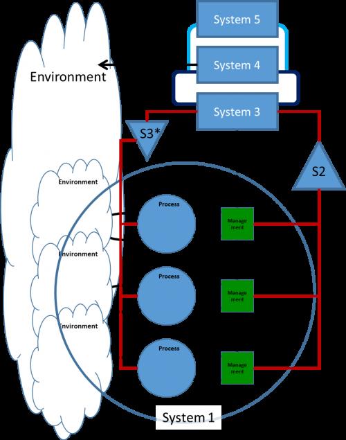 Viable System Model VSM - System 5
